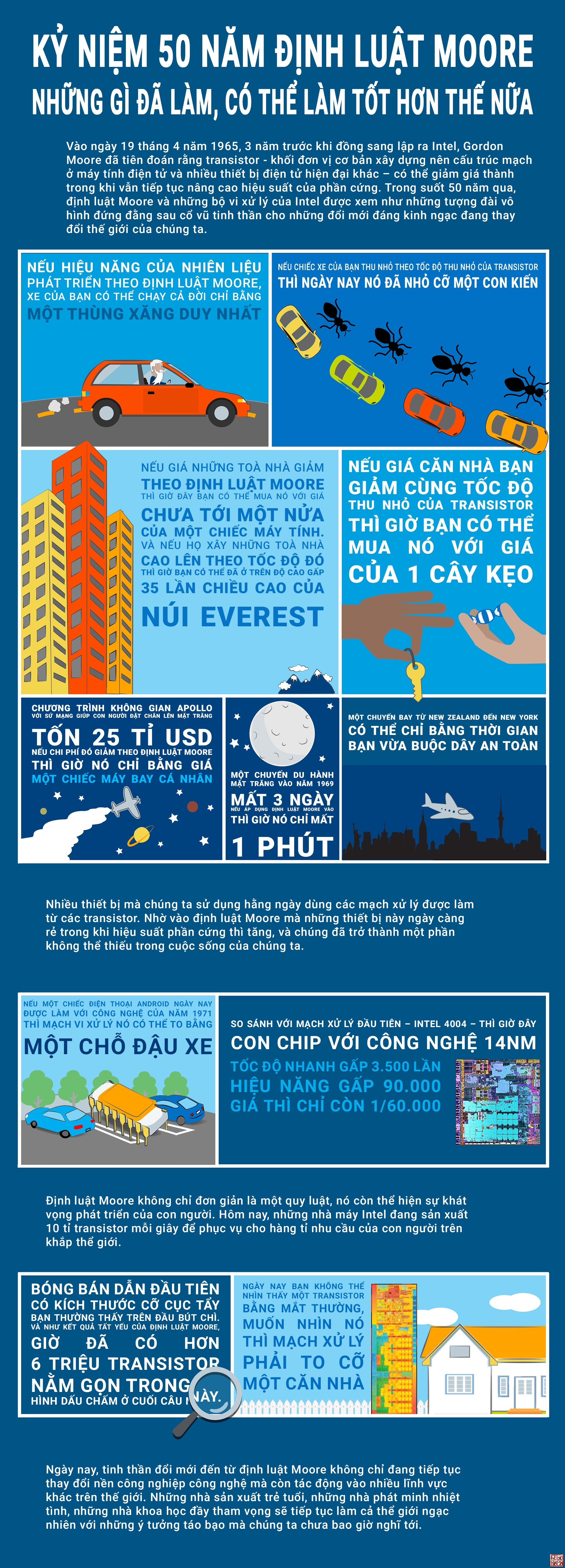 Infographicky_niem_50_nam_dinh_luat_Moore.jpg