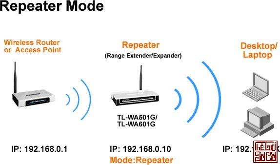 Sử dụng Repeater mode giữa hai Router hoặc sử dụng một Repeater chuyên dụng_Thegioidoco.net.jpg