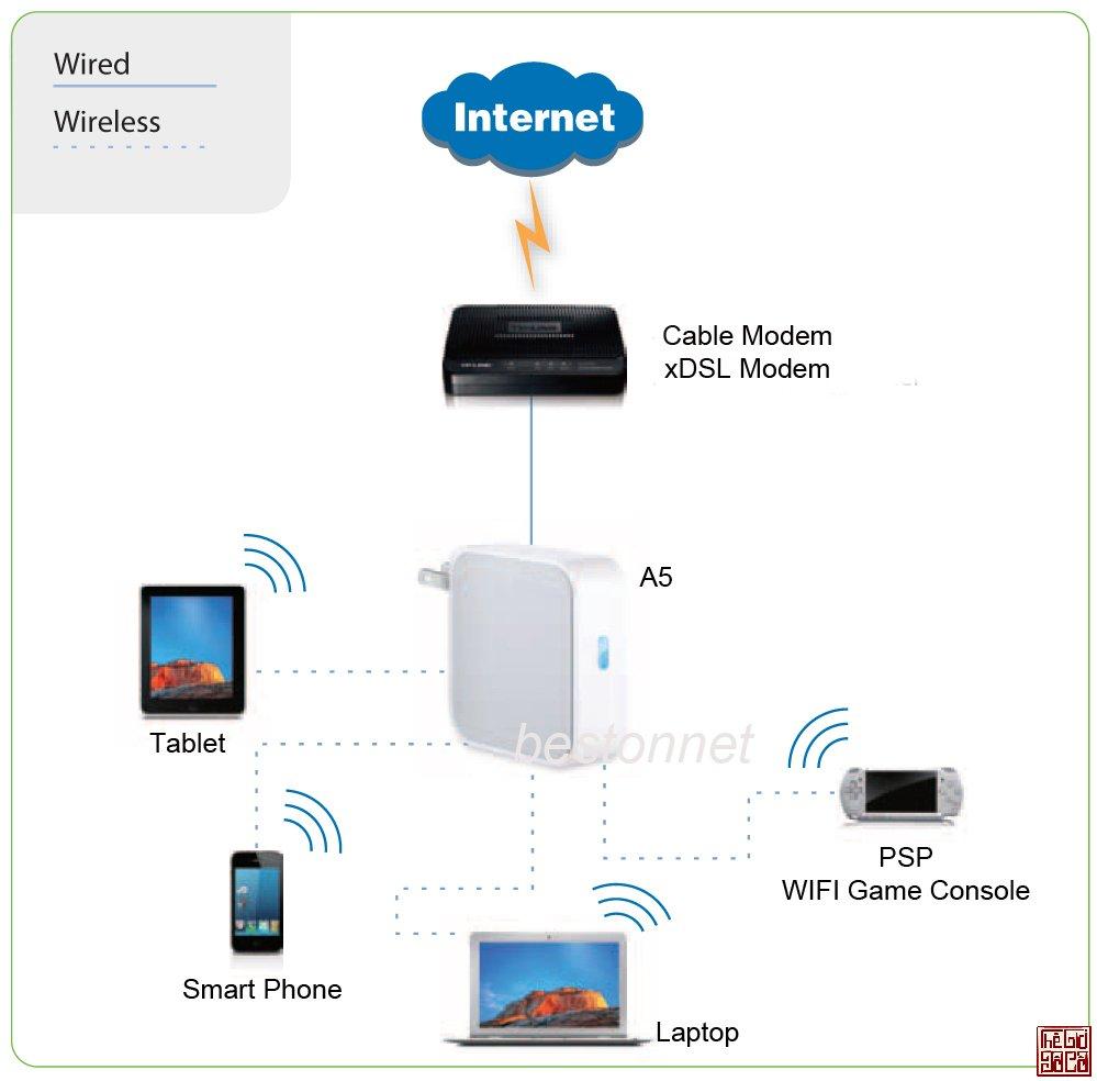 Kiểm soát thật tốt các thiết bị kết nối WiFi trong gia đình_Thegioidoco.net.jpg